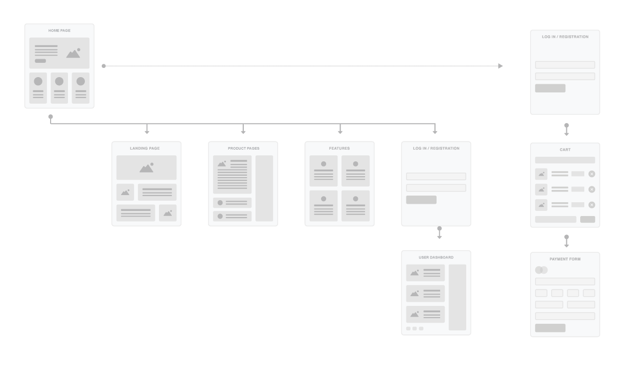 Affinity Site User Flow Generic