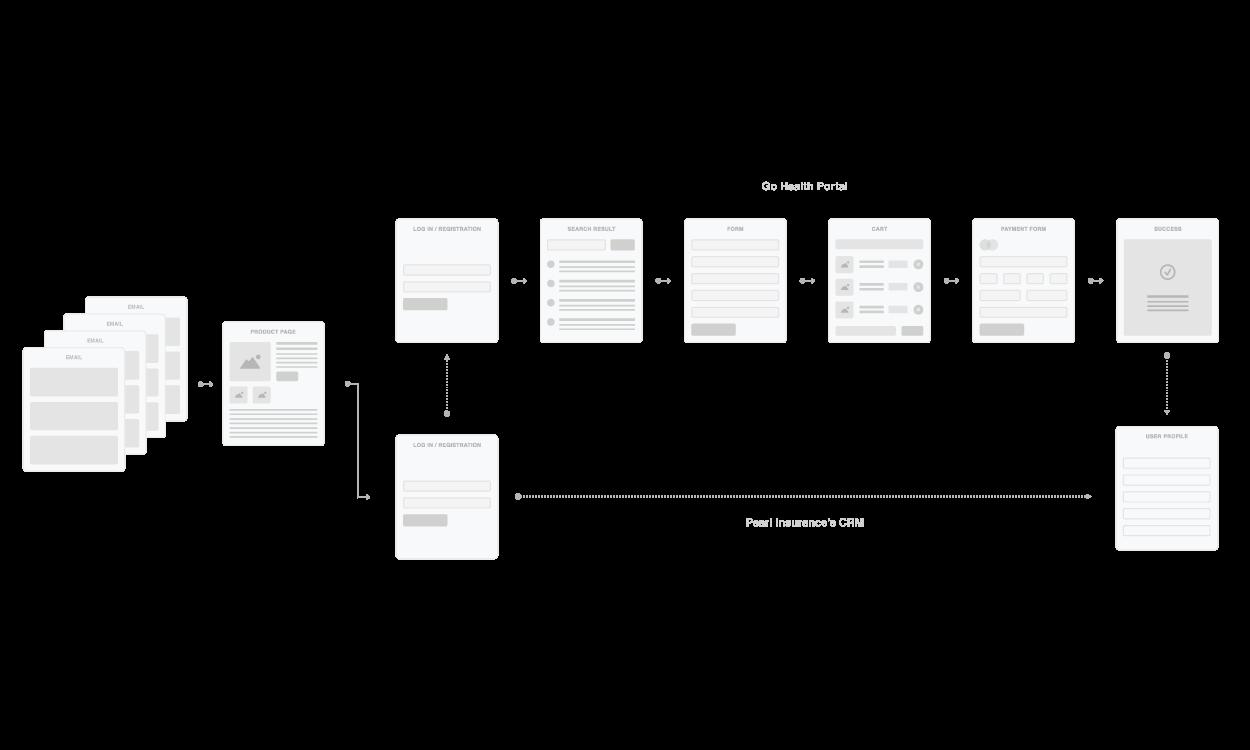 GoHealth User Information Flow