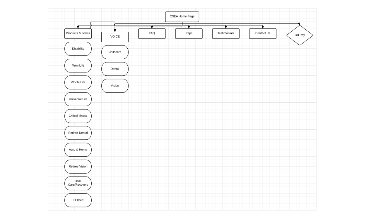 Affinity Portal: CSEA Site Map Sample